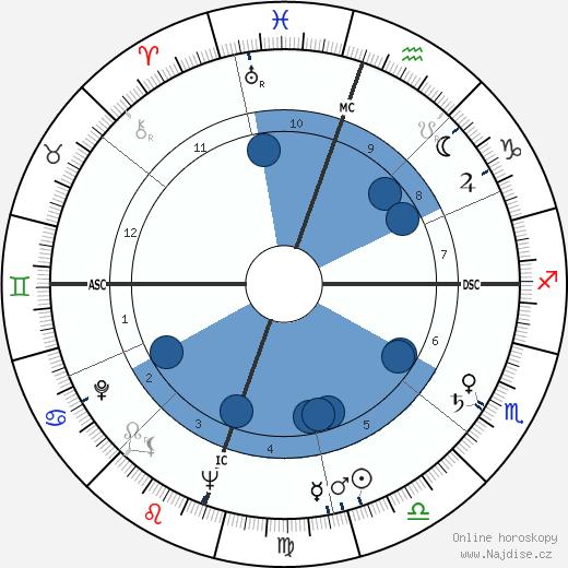 Marty Robbins wikipedie, horoscope, astrology, instagram