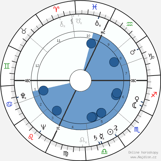 Marvin Leonard Goldberger wikipedie, horoscope, astrology, instagram