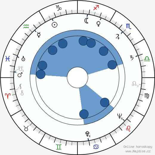 Mary Ann Jackson wikipedie, horoscope, astrology, instagram