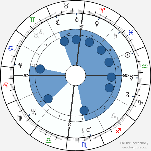 Mary Ann Mobley wikipedie, horoscope, astrology, instagram