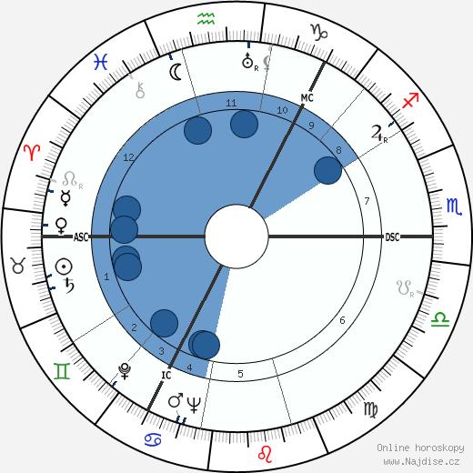 Mary Anne Trump wikipedie, horoscope, astrology, instagram