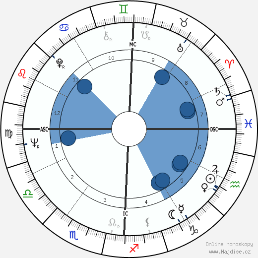 Mary B. Downing wikipedie, horoscope, astrology, instagram