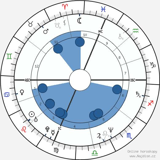 Mary Decker Tabb wikipedie, horoscope, astrology, instagram