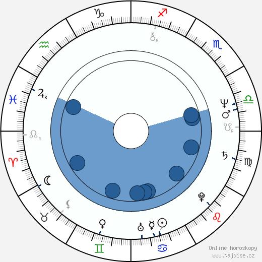 Mary Ellen Trainor wikipedie, horoscope, astrology, instagram
