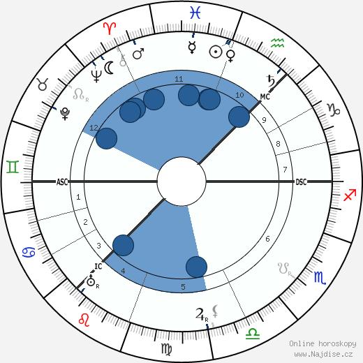 Mary Garden wikipedie, horoscope, astrology, instagram