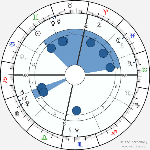 Mary Johnson wikipedie, horoscope, astrology, instagram