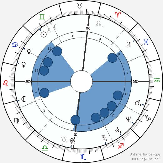 Mary-Kate Olsen wikipedie, horoscope, astrology, instagram