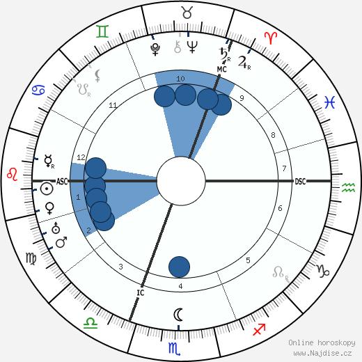 Mary MacArthur wikipedie, horoscope, astrology, instagram