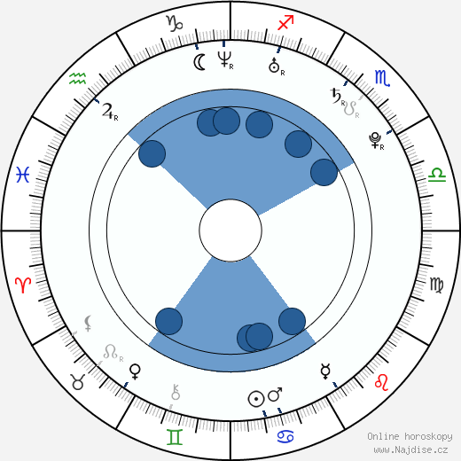 Mary Nótár wikipedie, horoscope, astrology, instagram