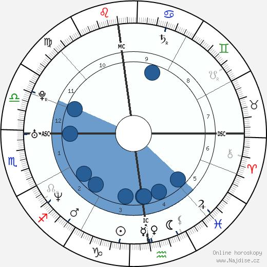 Mary Pierce wikipedie, horoscope, astrology, instagram