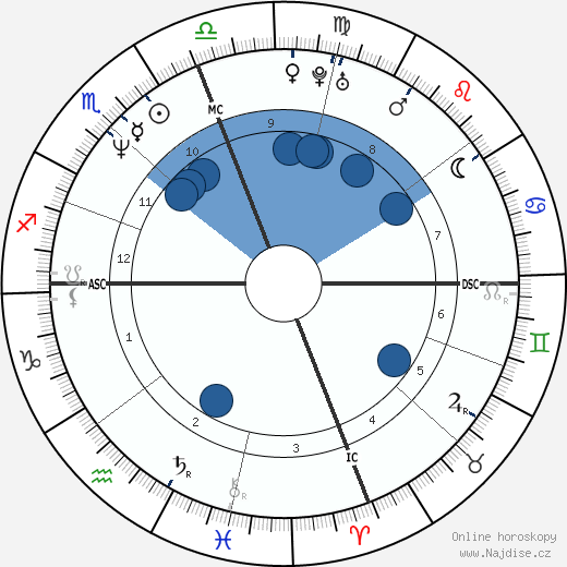 Mary T. Meagher wikipedie, horoscope, astrology, instagram
