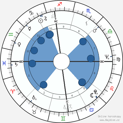 Mary Tyler Moore wikipedie, horoscope, astrology, instagram