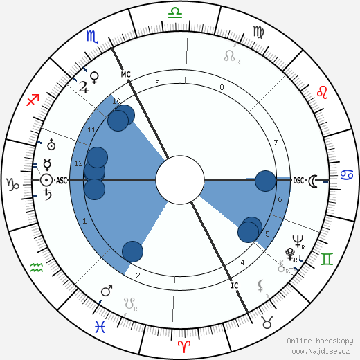 Masaccio wikipedie, horoscope, astrology, instagram