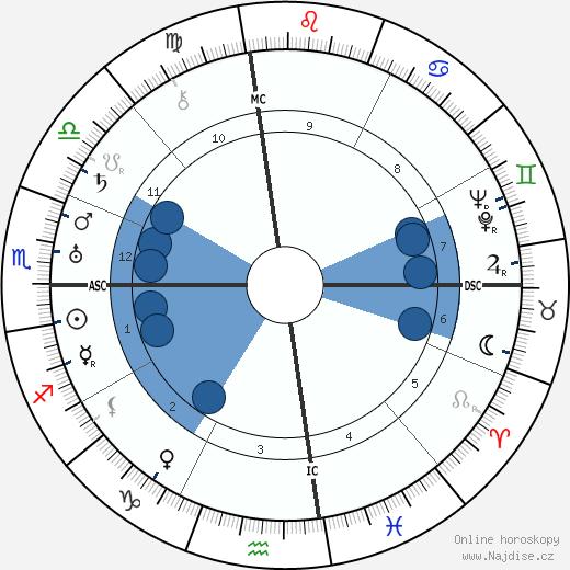 Masaharu Taniguchi wikipedie, horoscope, astrology, instagram