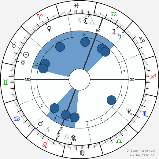Masako Lackey wikipedie, horoscope, astrology, instagram