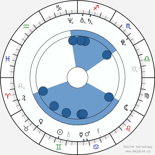 Masami Nagasawa wikipedie, horoscope, astrology, instagram