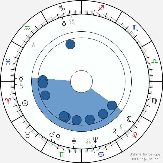 Masaru Ibuka wikipedie, horoscope, astrology, instagram
