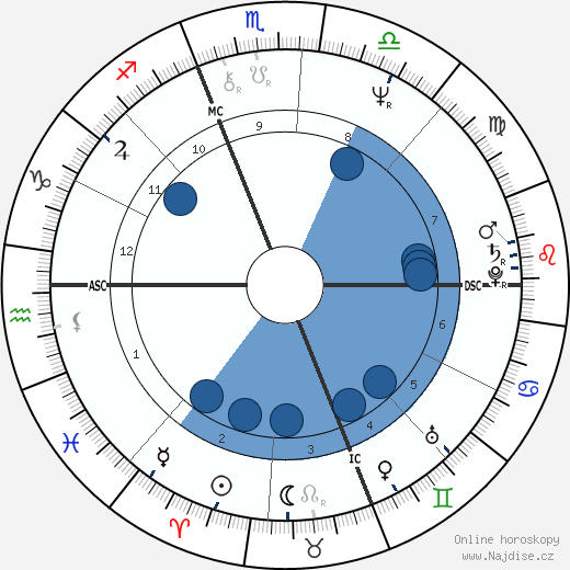 Massimo D'Antona wikipedie, horoscope, astrology, instagram