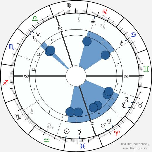 Massimo Troisi wikipedie, horoscope, astrology, instagram