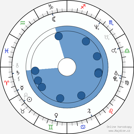 Master P wikipedie, horoscope, astrology, instagram