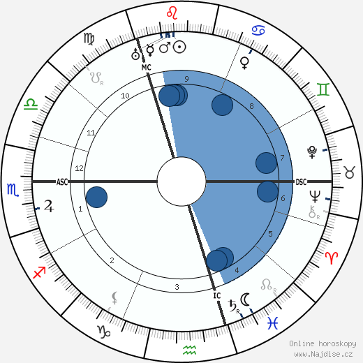 Mata Hari wikipedie, horoscope, astrology, instagram