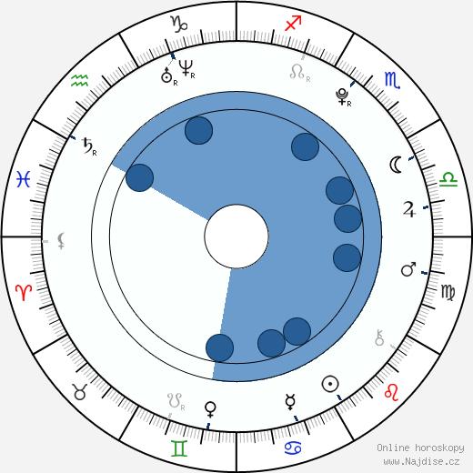 Matěj Machovský wikipedie, horoscope, astrology, instagram
