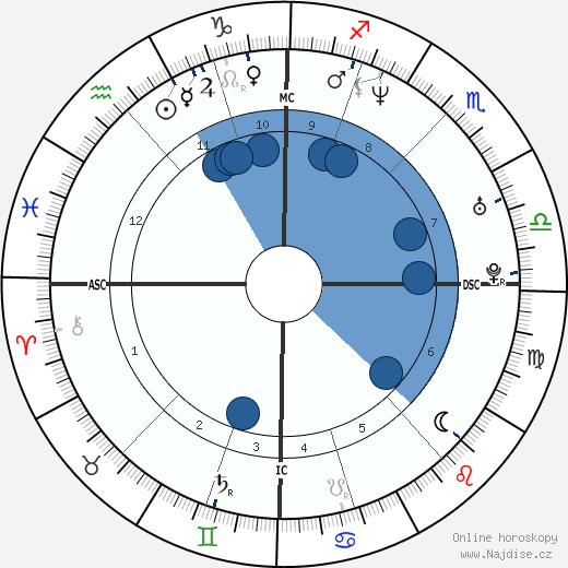 Mathilde D'Udekem D'Acoz wikipedie, horoscope, astrology, instagram