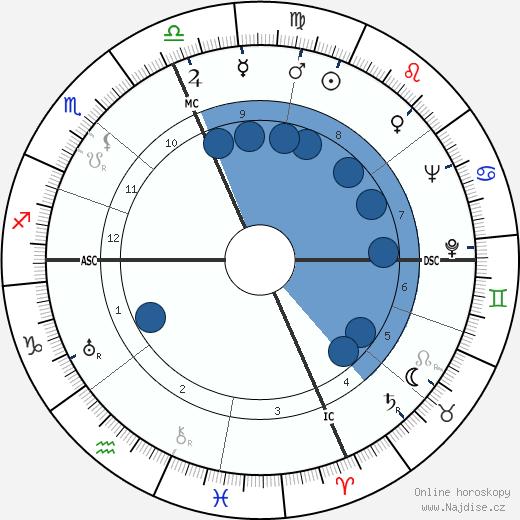 Matka Tereza wikipedie, horoscope, astrology, instagram
