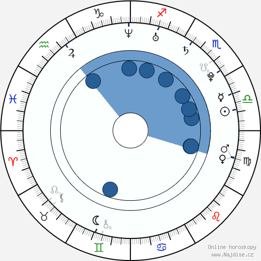 Matouš Ruml wikipedie, horoscope, astrology, instagram