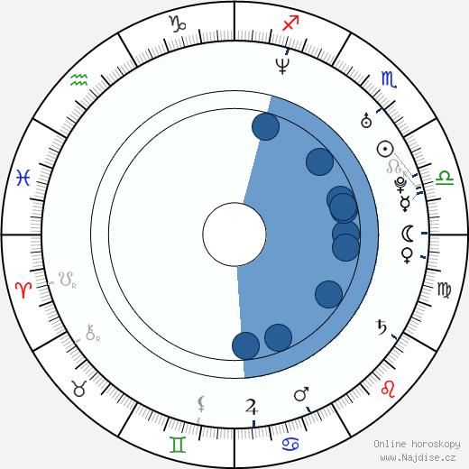 Matt Bomer wikipedie, horoscope, astrology, instagram