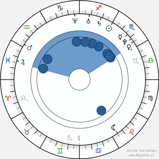 Matt Clifton wikipedie, horoscope, astrology, instagram