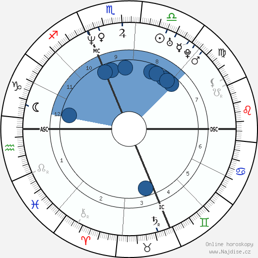 Matt Damon wikipedie, horoscope, astrology, instagram