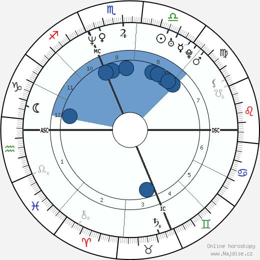 Matt Damon wikipedie, horoscope, astrology, instagram
