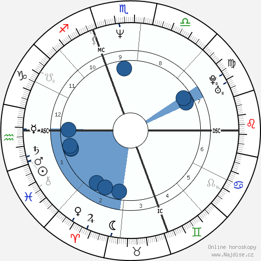 Matt Dillon wikipedie, horoscope, astrology, instagram