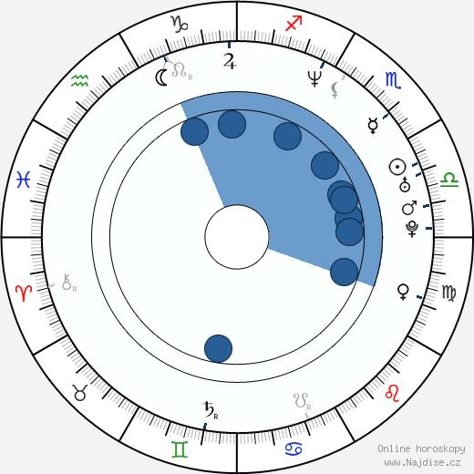 Matt Keeslar wikipedie, horoscope, astrology, instagram
