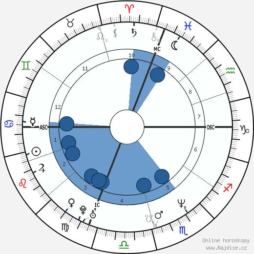 Matt LeBlanc wikipedie, horoscope, astrology, instagram