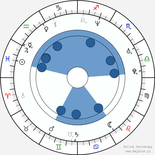 Matt Lucas wikipedie, horoscope, astrology, instagram