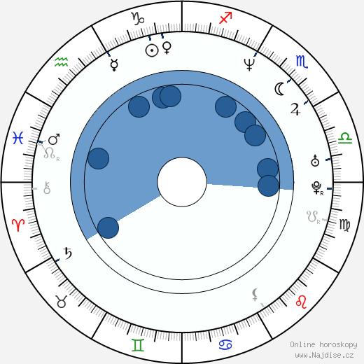 Matt Ross wikipedie, horoscope, astrology, instagram