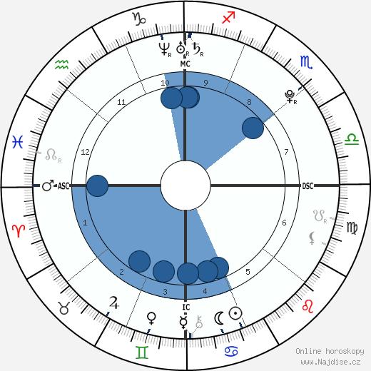 Matthew Brunolt wikipedie, horoscope, astrology, instagram