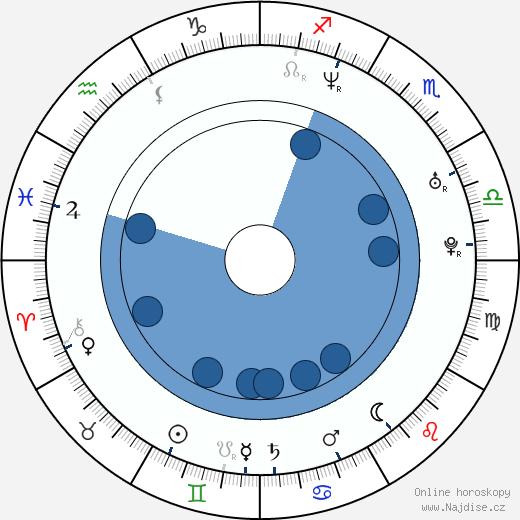 Matthew Currie Holmes wikipedie, horoscope, astrology, instagram