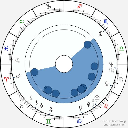 Matthew F. Leonetti wikipedie, horoscope, astrology, instagram