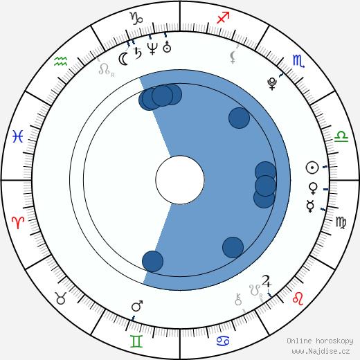 Matthew Fahey wikipedie, horoscope, astrology, instagram