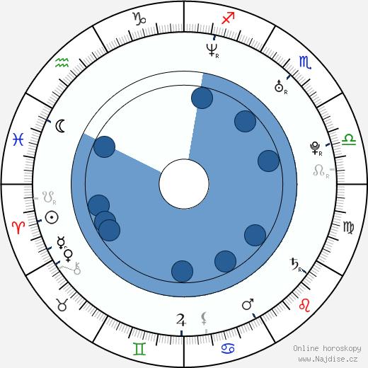 Matthew MacCaull wikipedie, horoscope, astrology, instagram