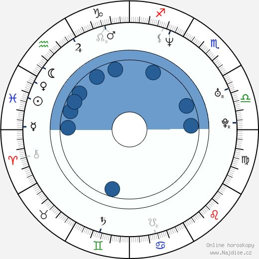 Matthew Marsden wikipedie, horoscope, astrology, instagram