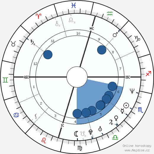 Matthew McConaughey wikipedie, horoscope, astrology, instagram