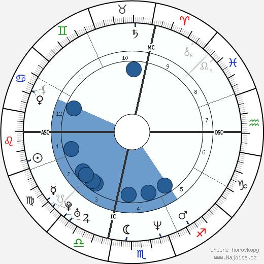 Matthew Perry wikipedie, horoscope, astrology, instagram