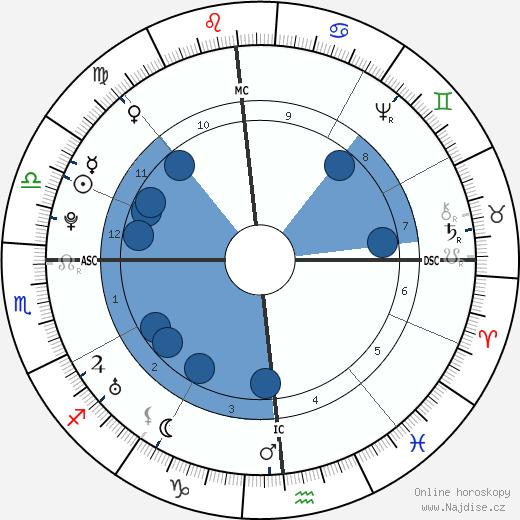 Matthew Pratt wikipedie, horoscope, astrology, instagram