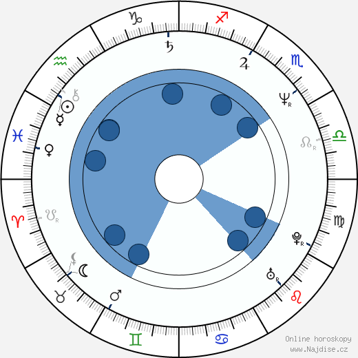 Matthias Hues wikipedie, horoscope, astrology, instagram