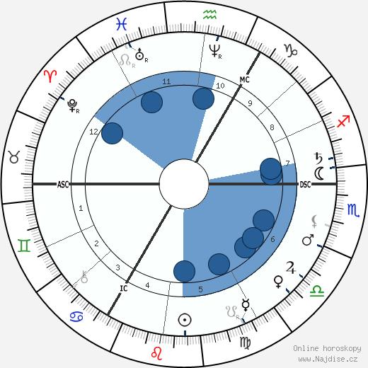 Matthijs Maris wikipedie, horoscope, astrology, instagram