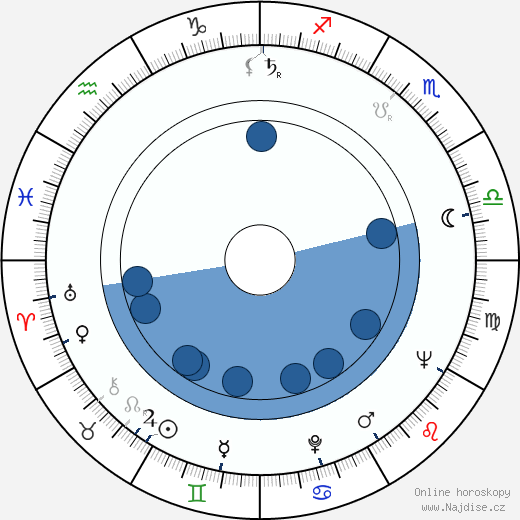 Matti Dahlberg wikipedie, horoscope, astrology, instagram
